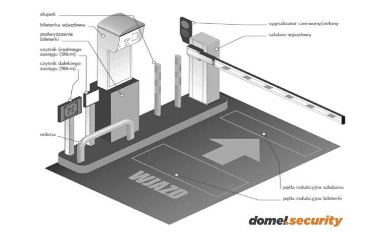 Dostarczamy Kompletne Systemy Parkingowe